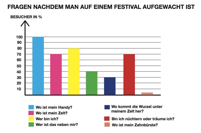 Infographik-Festivals