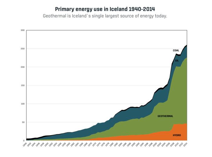 Island_Energienutzung
